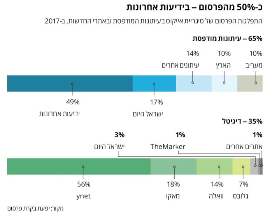 בעיתונים, בדיגיטל ובשטח פיליפ מוריס שפכה מיליוני שקלים על פרסום אייקוס בישראל