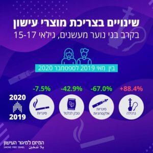 עישון בקרב בני נוער בישראל אינפוגרפיקה 3