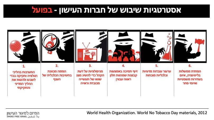 אסטרטגיות שיבוש של חברות העישון בפועל